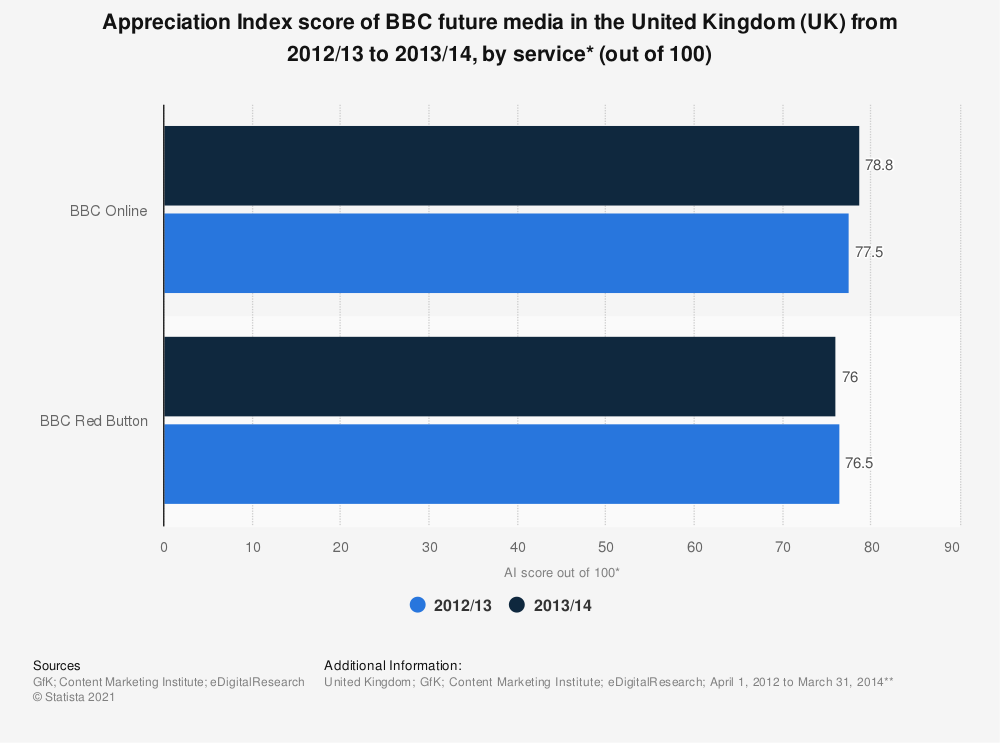 Statistic: Appreciation Index score of BBC future media in the United Kingdom (UK) from 2012/13 to 2013/14, by service* (out of 100) | Statista