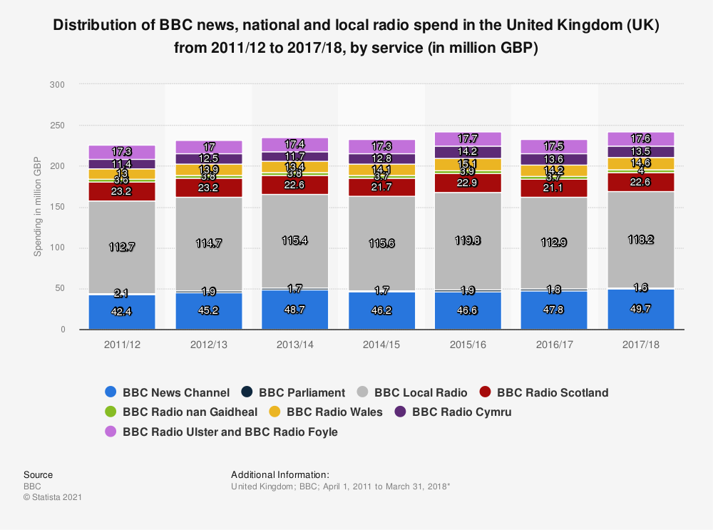 Statistic: Distribution of BBC news, national and local radio spend in the United Kingdom (UK) from 2011/12 to 2017/18, by service (in million GBP) | Statista