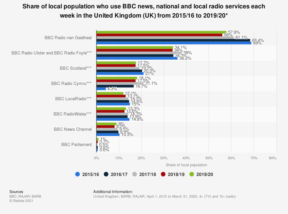 Statistic: Share of local population who use BBC news, national and local radio services each week in the United Kingdom (UK) from 2015/16 to 2018/19* | Statista