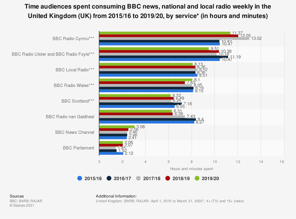Statistic: Time audiences spent consuming BBC news, national and local radio weekly in the United Kingdom (UK) from 2015/16 to 2019/20, by service* (in hours and minutes) | Statista