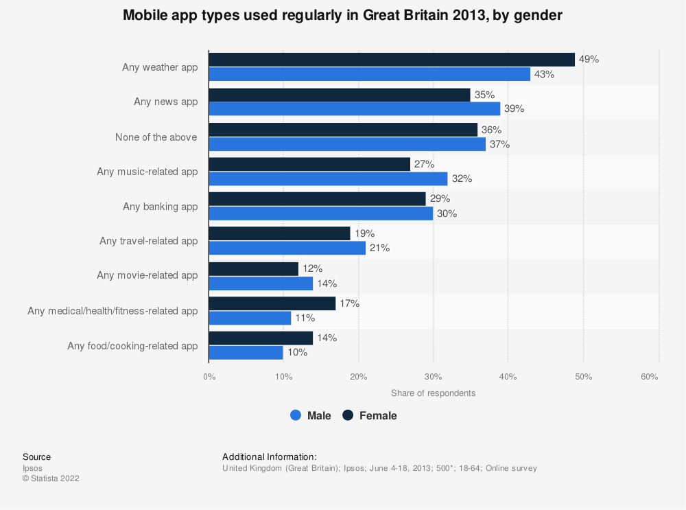 Statistic: Mobile app types used regularly in Great Britain 2013, by gender  | Statista