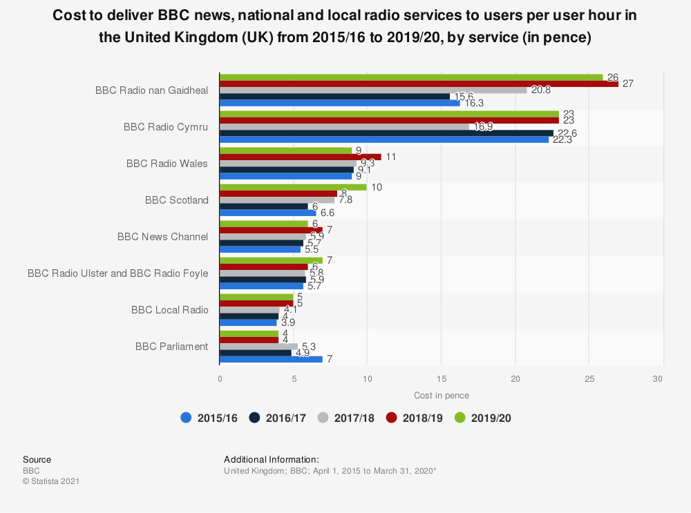 Statistic: Cost to deliver BBC news, national and local radio services to users per user hour in the United Kingdom (UK) from 2015/16 to 2019/20, by service (in pence) | Statista