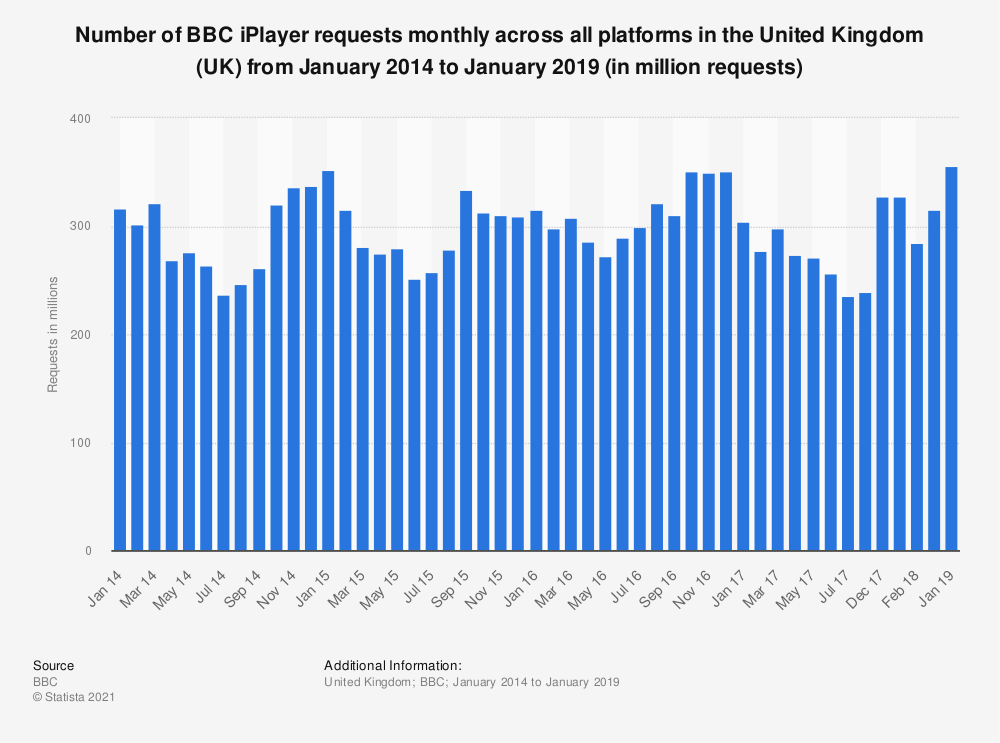 Statistic: Number of BBC iPlayer requests monthly across all platforms in the United Kingdom (UK) from January 2014 to January 2019 (in million requests) | Statista
