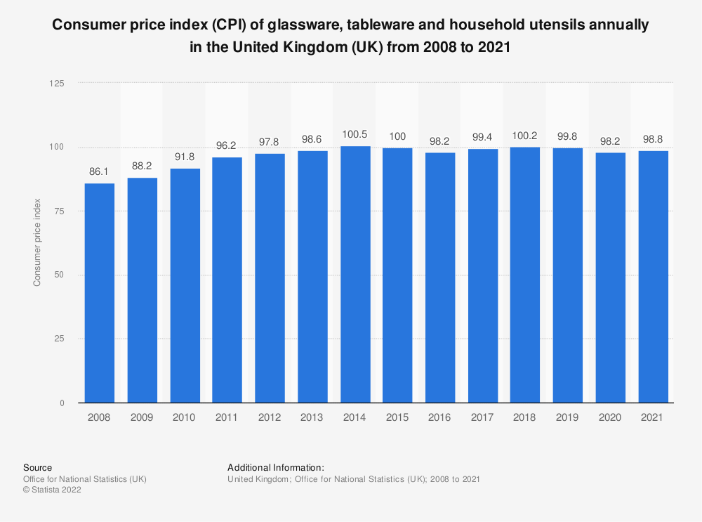 Statistic: Consumer price index (CPI) of glassware, tableware and household utensils annually in the United Kingdom (UK) from 2008 to 2019 | Statista
