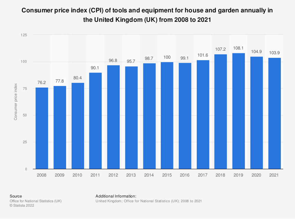 Statistic: Consumer price index (CPI) of tools and equipment for house and garden annually in the United Kingdom (UK) from 2008 to 2020 | Statista
