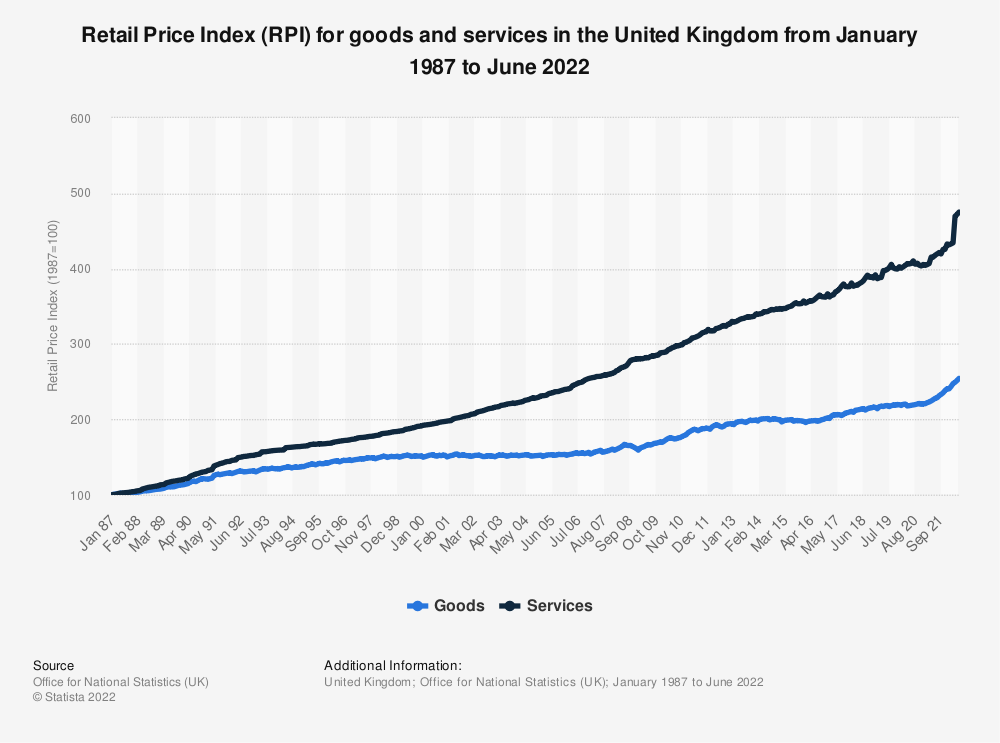 Statistic: Retail Price Index (RPI) for goods and services in the United Kingdom from January 1987 to November 2020 | Statista