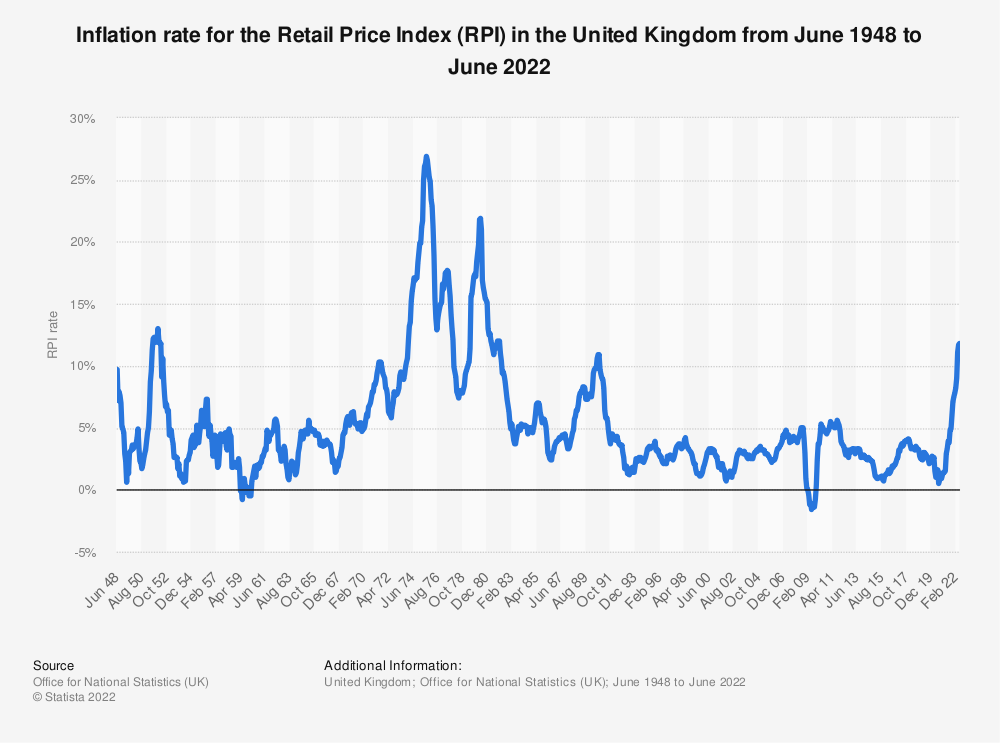 Statistic: Retail Price Index inflation rate in the United Kingdom from 1949 to 2019 | Statista