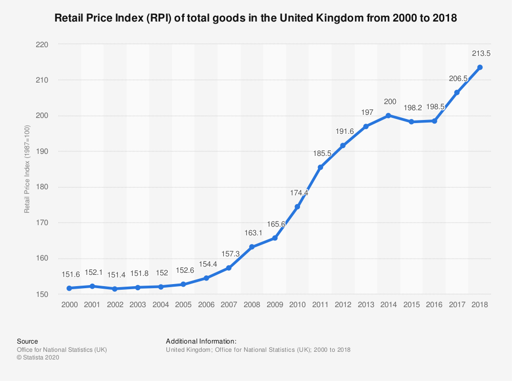 Statistic: Retail Price Index (RPI) of total goods in the United Kingdom from 2000 to 2016 | Statista
