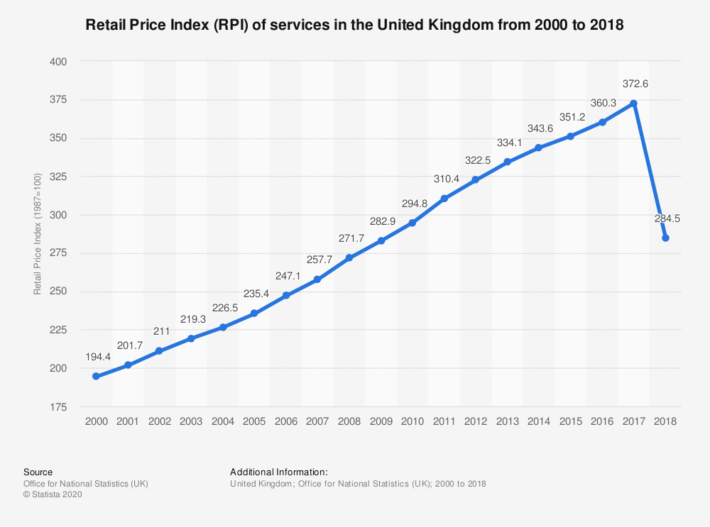 Statistic: Retail Price Index (RPI) of services in the United Kingdom from 2000 to 2018 | Statista