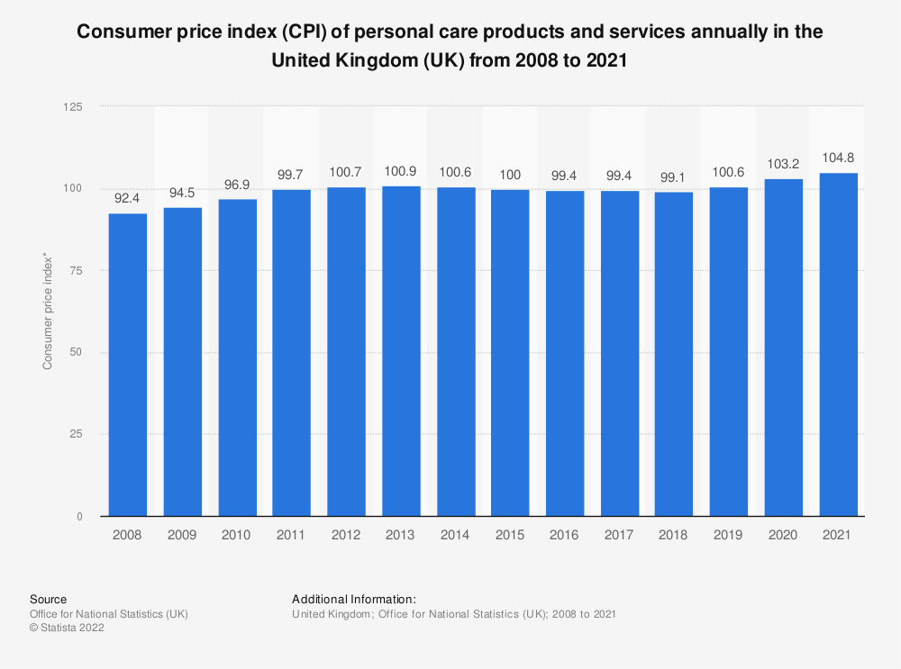 Statistic: Consumer price index (CPI) of personal care products and services annually in the United Kingdom (UK) from 2008 to 2019 | Statista