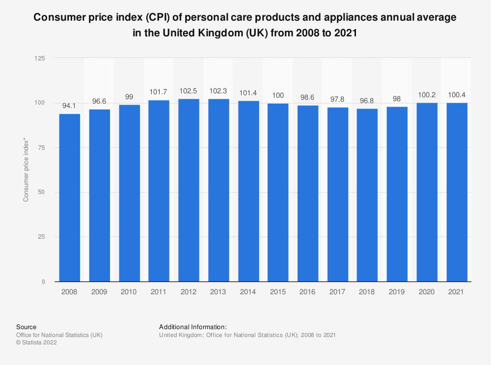 Statistic: Consumer price index (CPI) of personal care products and appliances annual average in the United Kingdom (UK) from 2008 to 2018 | Statista