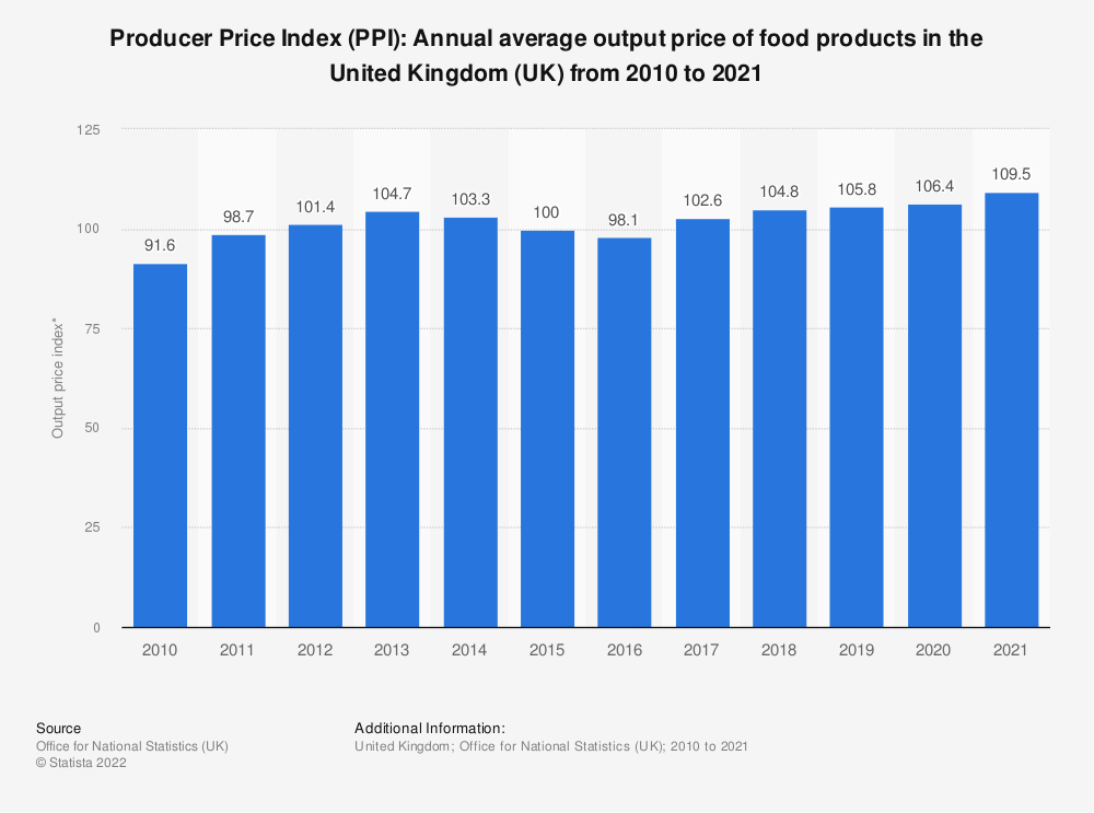 Statistic: Producer Price Index (PPI): Annual average output price of food products in the United Kingdom (UK) from 2009 to 2020 | Statista