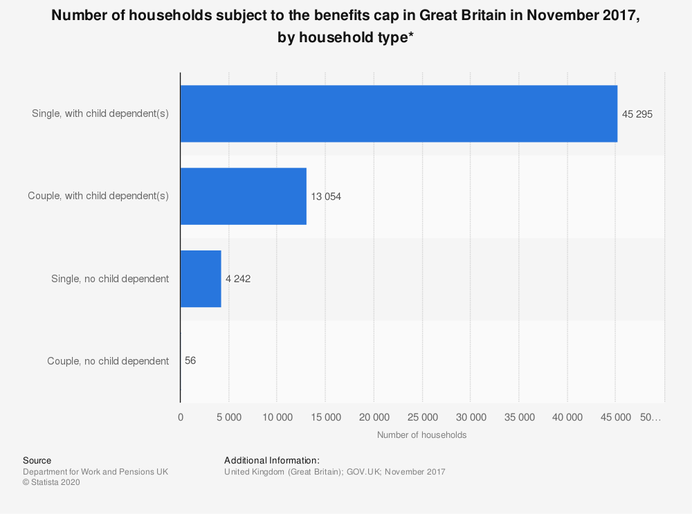 Statistic: Number of households subject to the benefits cap in Great Britain in November 2017, by household type*   Statista