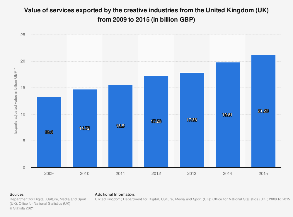 Statistic: Value of services exported by the creative industries from the United Kingdom (UK) from 2009 to 2015 (in billion GBP)   Statista