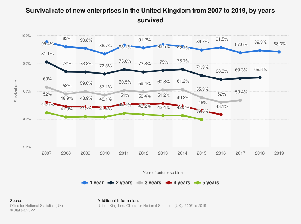 Statistic: Survival rate of new enterprises in the United Kingdom from 2007 to 2017, by years survived | Statista