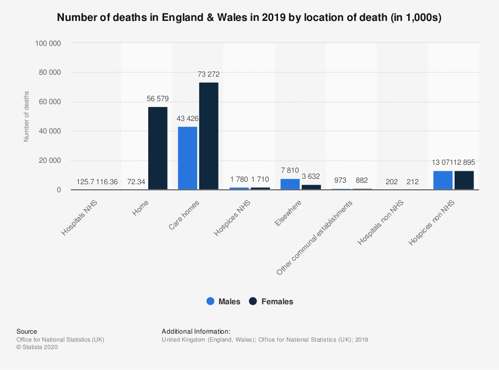 Statistic: Number of deaths in England & Wales in 2018 by location of death (in 1,000s) | Statista