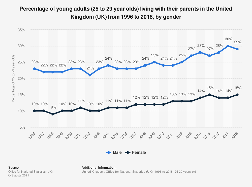 Statistic: Percentage of young adults (25 to 29 year olds) living with their parents in the United Kingdom (UK) from 1996 to 2016, by gender | Statista