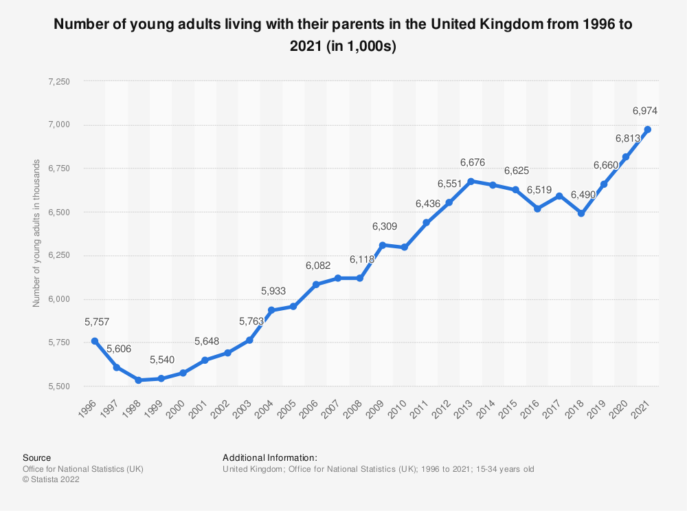 Statistic: Number of young adults living with their parents in the United Kingdom from 1996 to 2020 (in 1,000s) | Statista