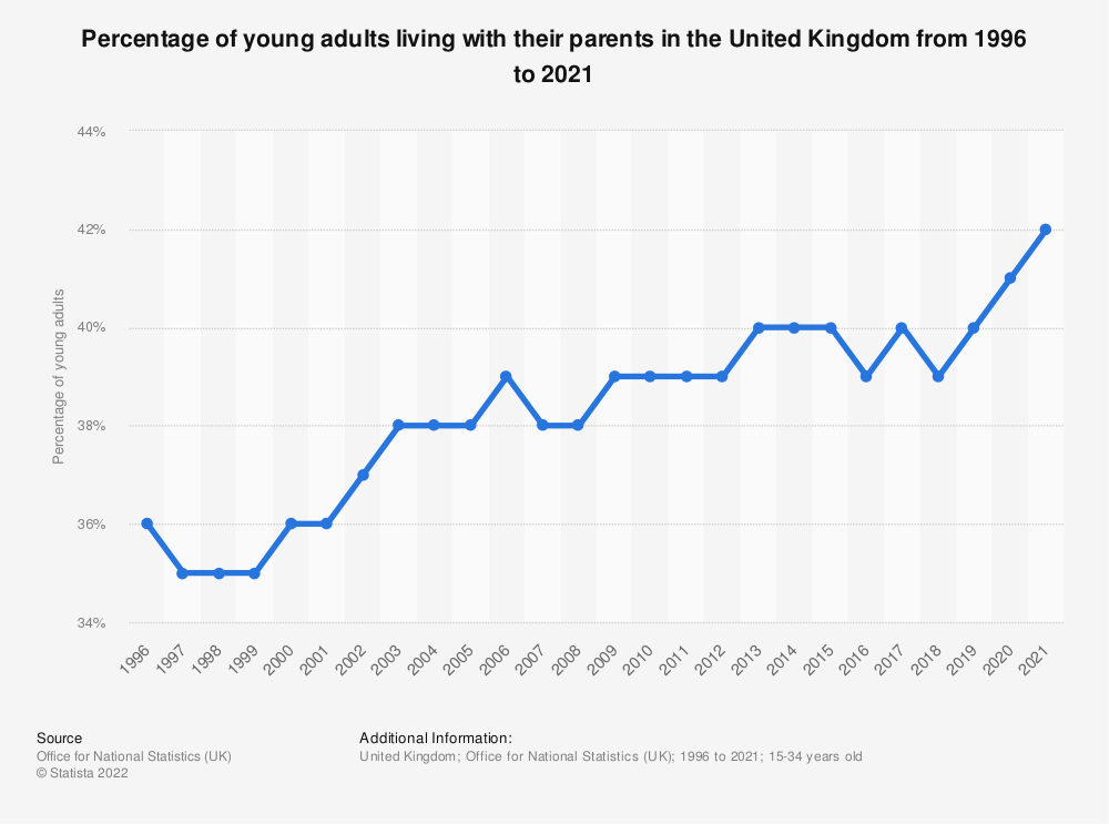 Statistic: Percentage of young adults living with their parents in the United Kingdom from 1996 to 2020 | Statista