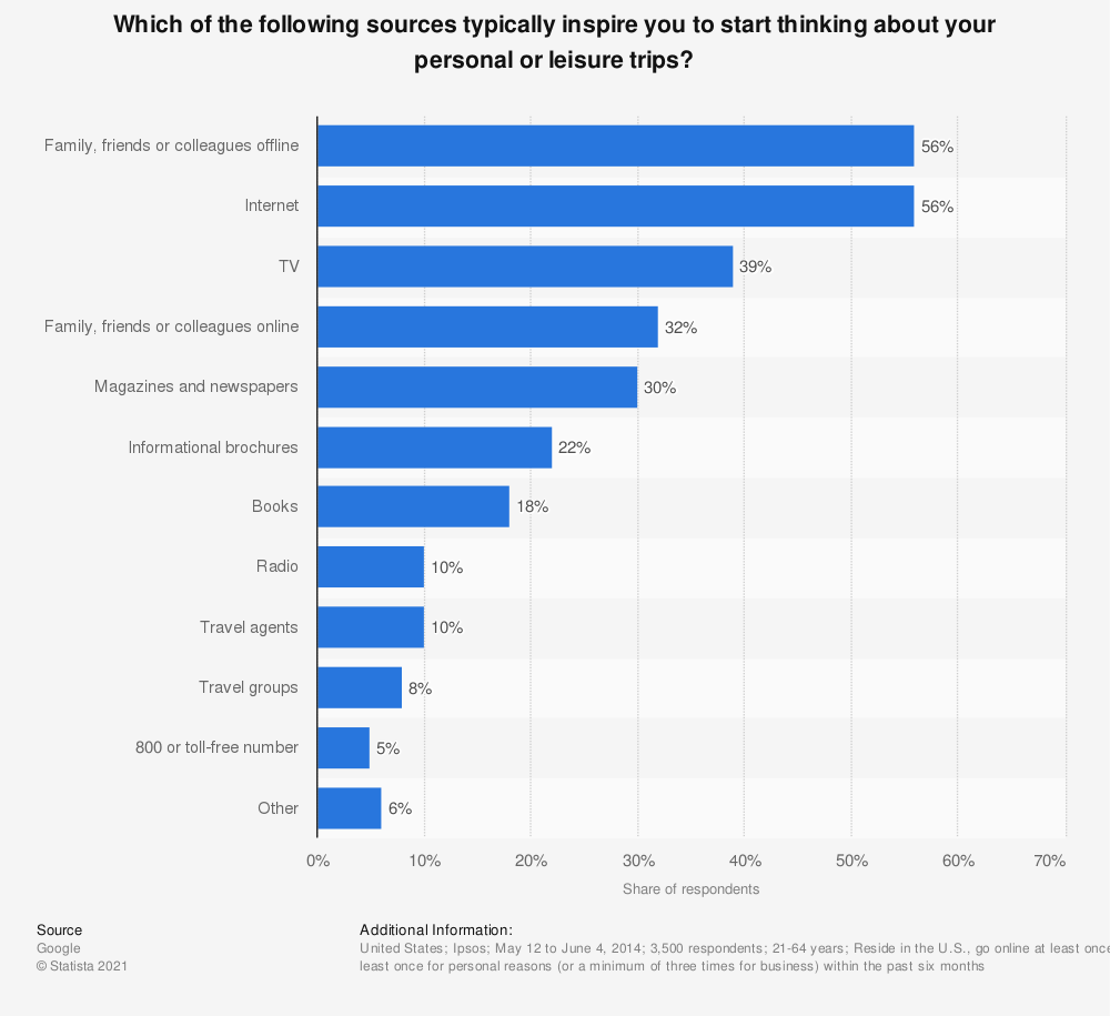 Statistic: Which of the following sources typically inspire you to start thinking about your personal or leisure trips? | Statista
