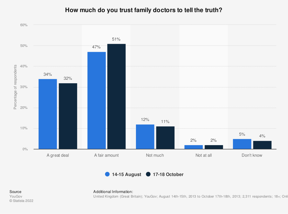 Statistic: How much do you trust family doctors to tell the truth?   Statista