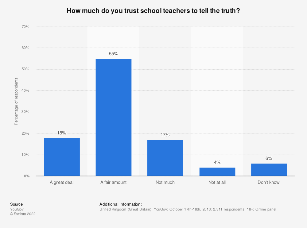 Statistic: How much do you trust school teachers to tell the truth? | Statista