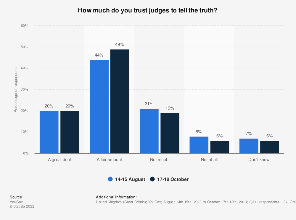 Statistic: How much do you trust judges to tell the truth? | Statista