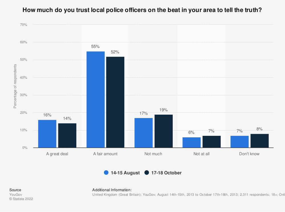 Statistic: How much do you trust local police officers on the beat in your area to tell the truth? | Statista