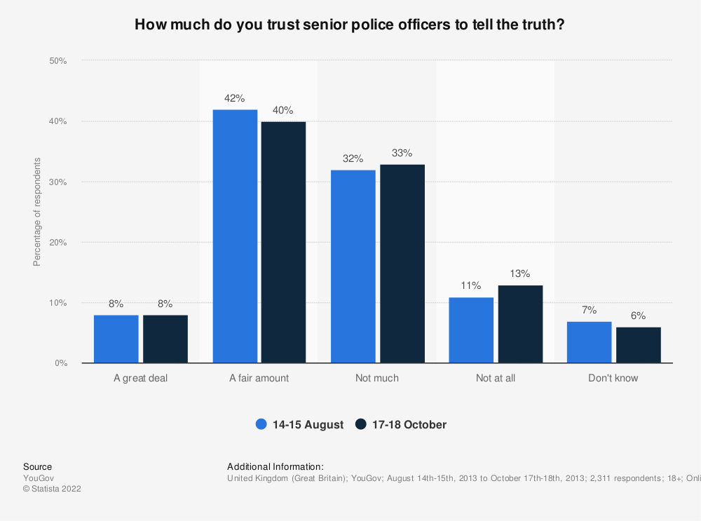 Statistic: How much do you trust senior police officers to tell the truth? | Statista