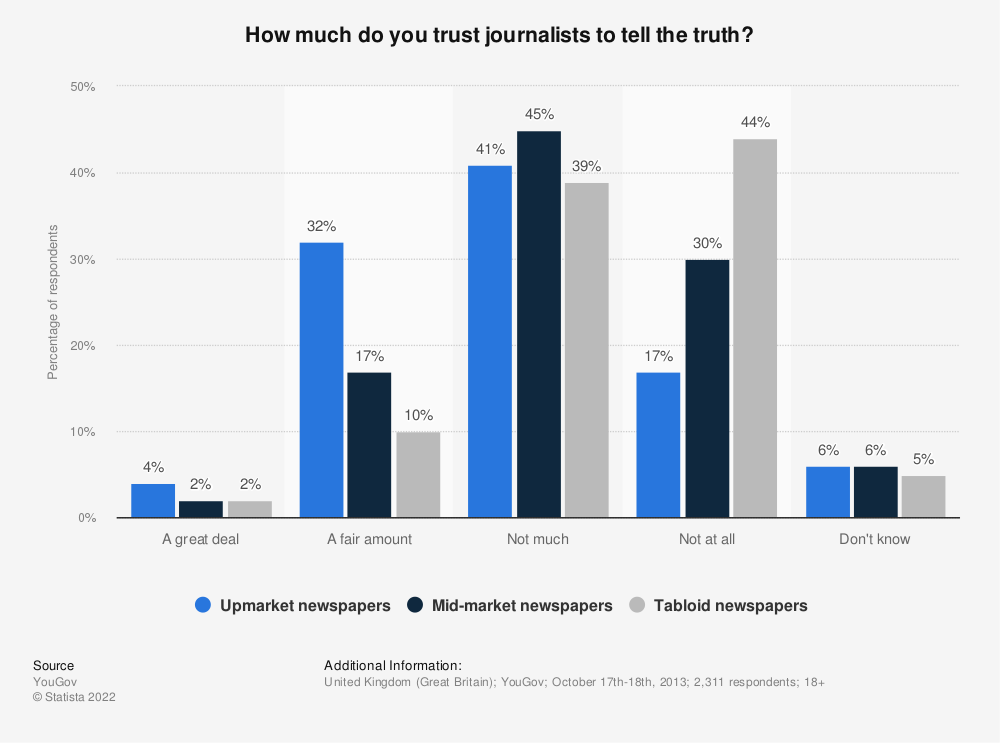 Statistic: How much do you trust journalists to tell the truth? | Statista