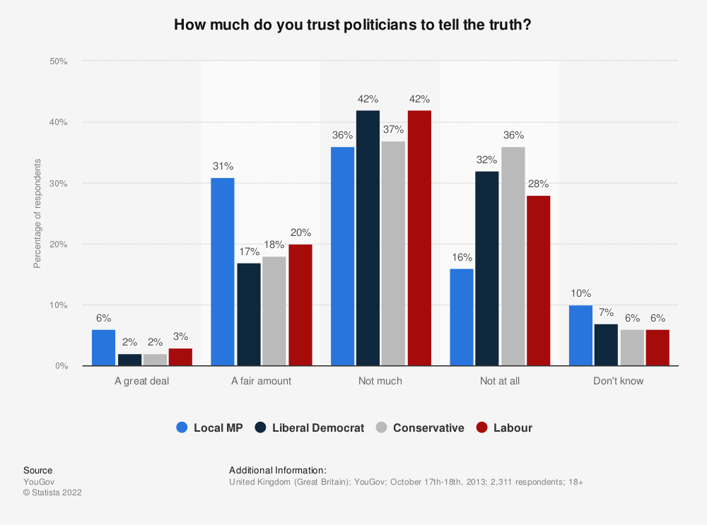 Statistic: How much do you trust politicians to tell the truth? | Statista