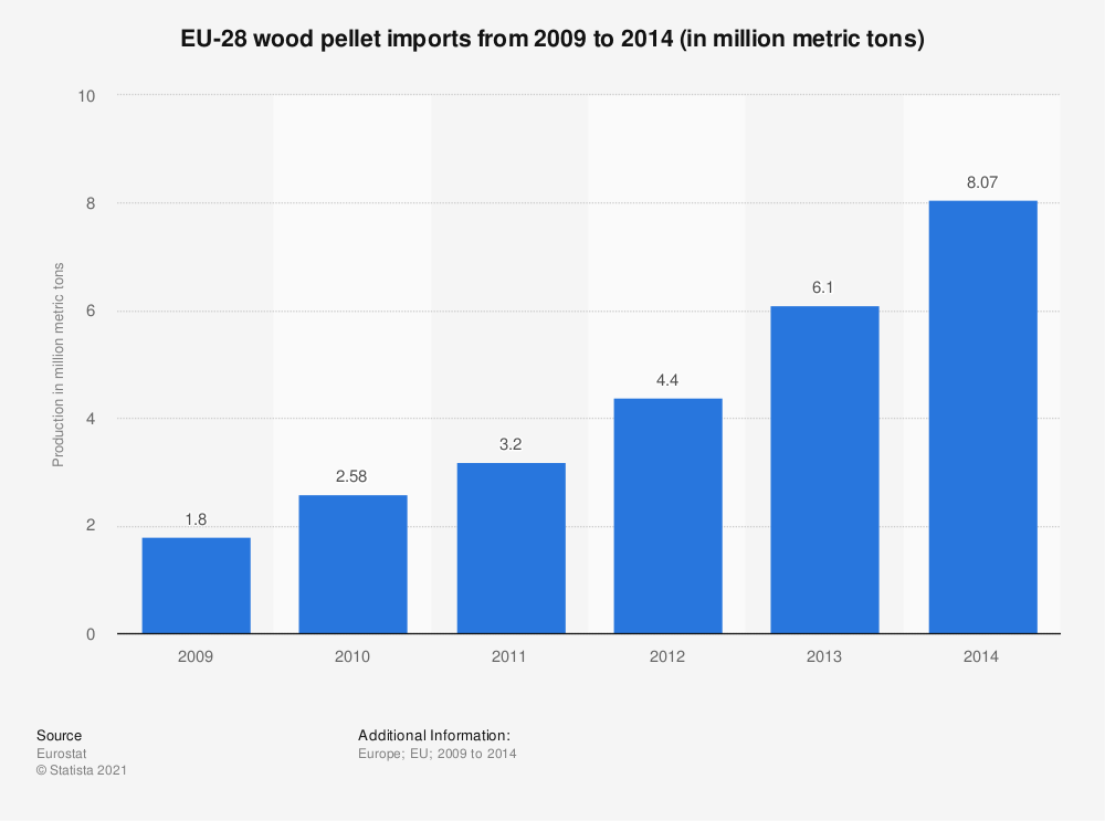 Statistic: EU-28 wood pellet imports from 2009 to 2014 (in million metric tons) | Statista