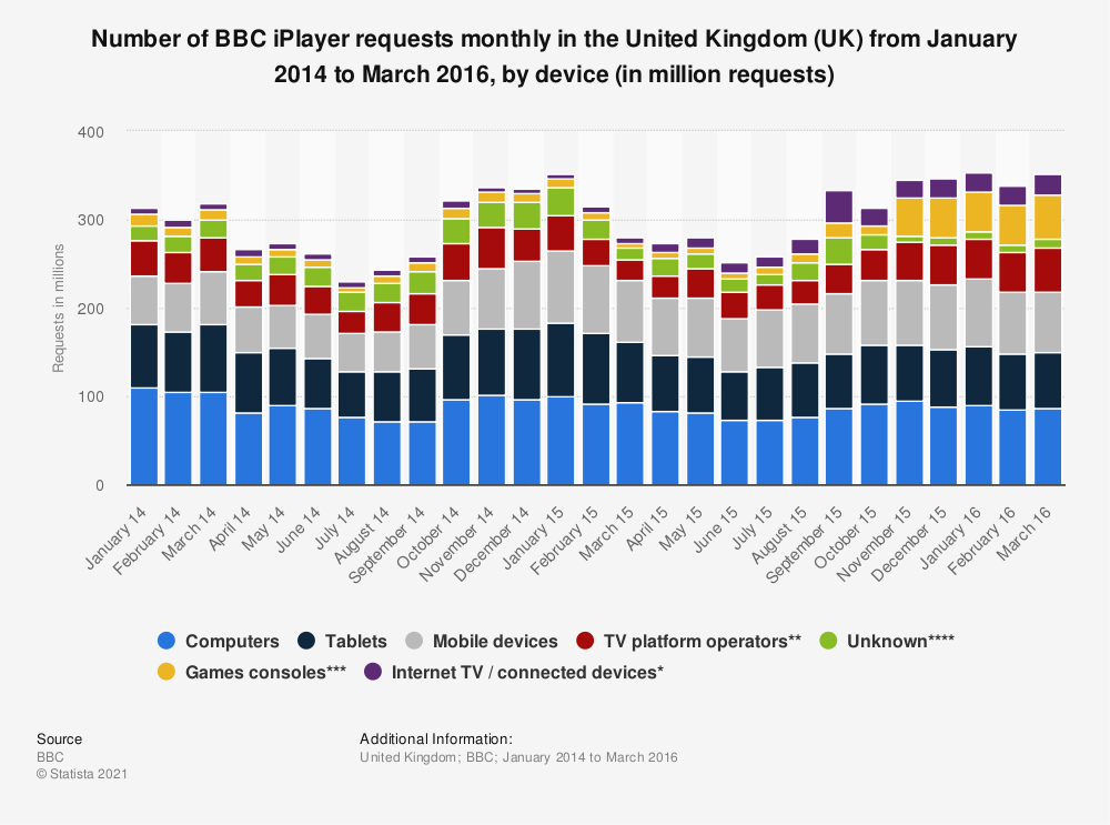 Statistic: Number of BBC iPlayer requests monthly in the United Kingdom (UK) from January 2014 to March 2016, by device (in million requests)  | Statista