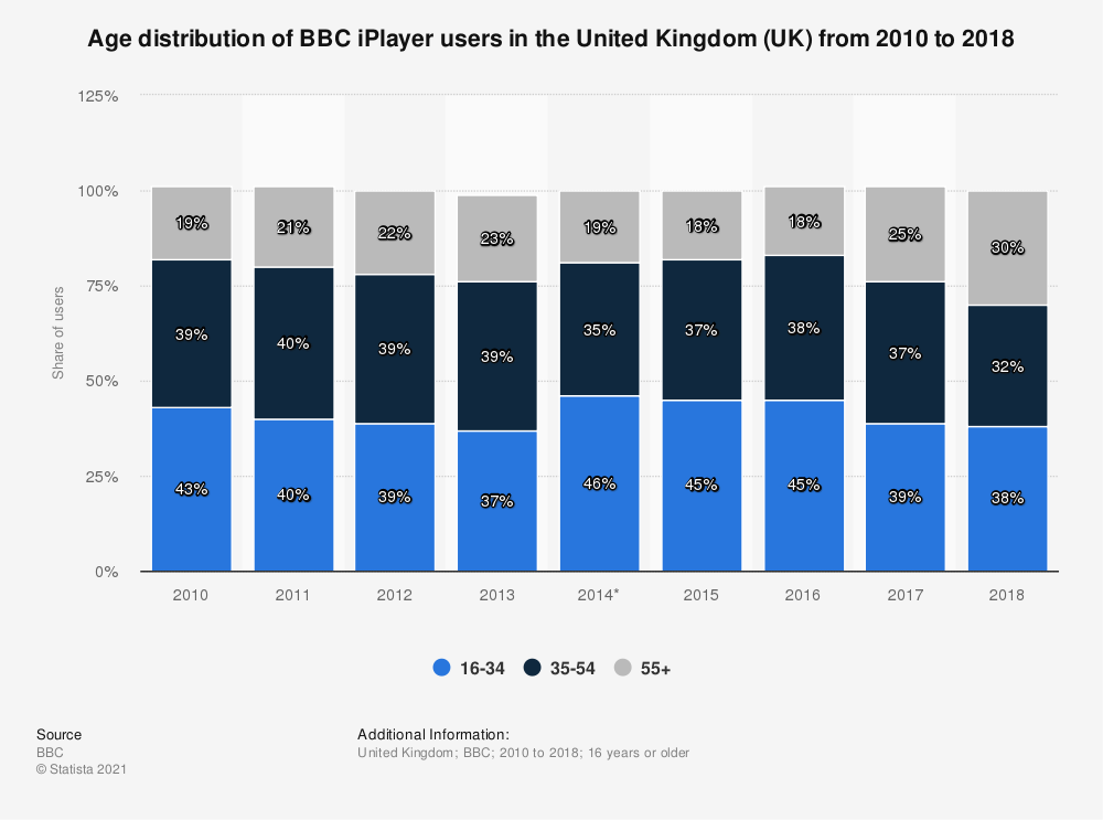Statistic: Age distribution of BBC iPlayer users in the United Kingdom (UK) from 2010 to 2018 | Statista