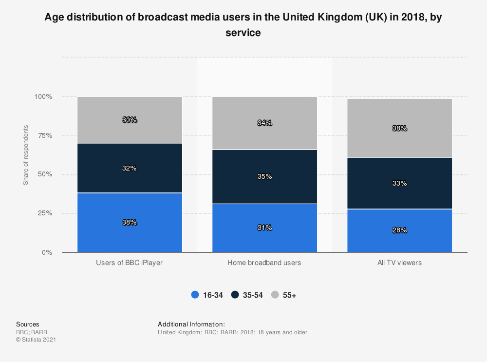 Statistic: Age distribution of broadcast media users in the United Kingdom (UK) in 2018, by service | Statista