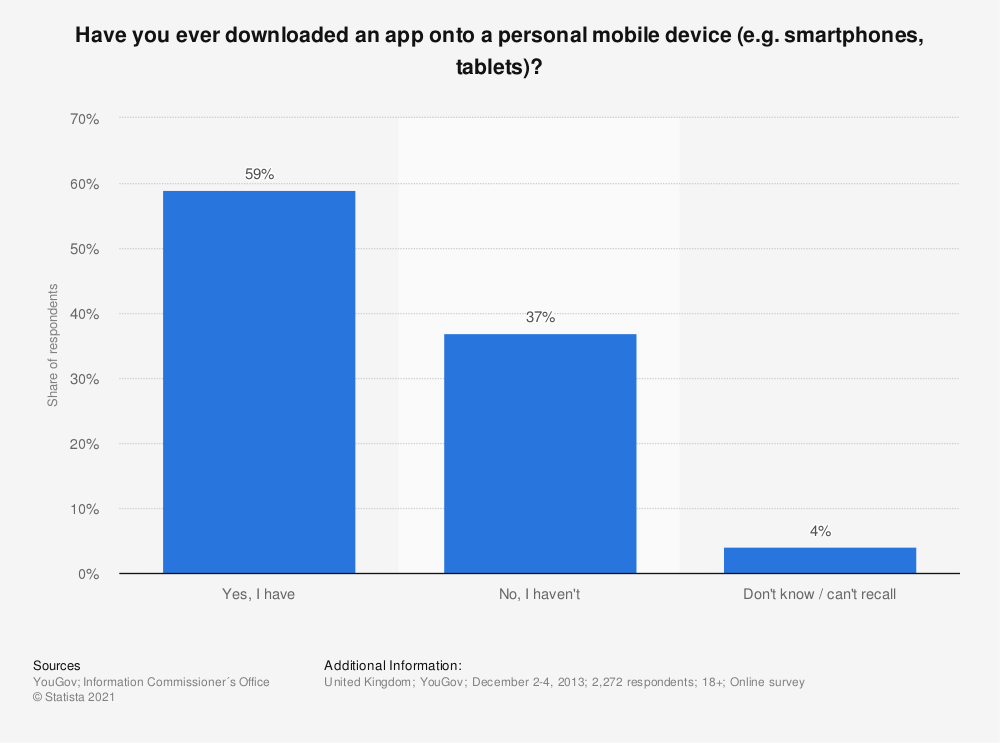 Statistic: Have you ever downloaded an app onto a personal mobile device (e.g. smartphones, tablets)? | Statista