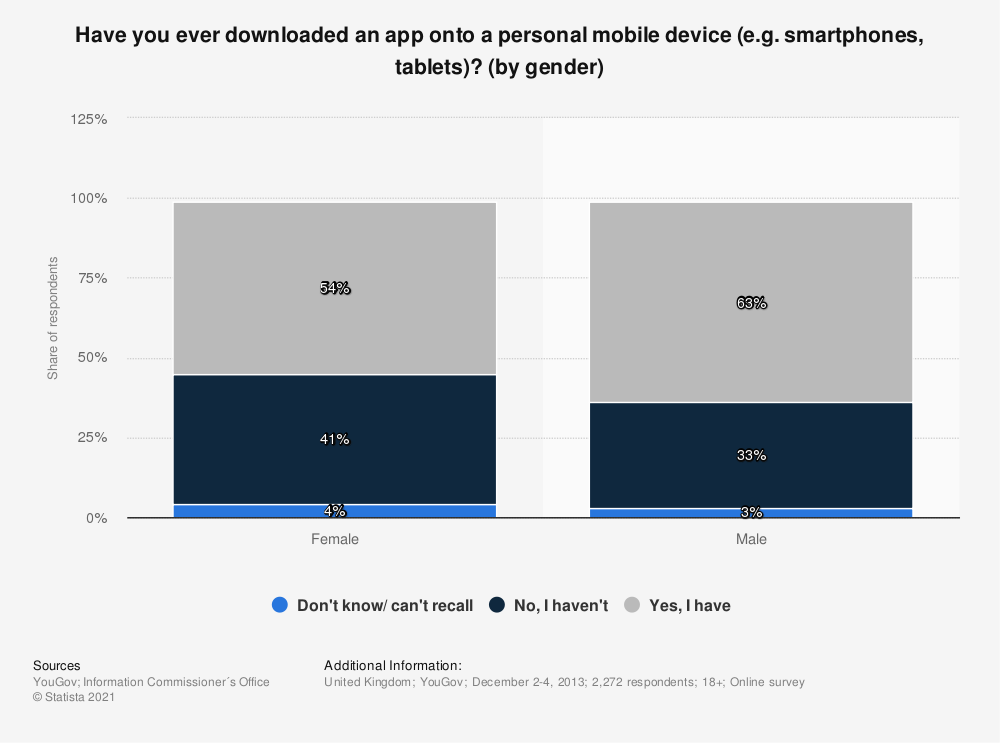 Statistic: Have you ever downloaded an app onto a personal mobile device (e.g. smartphones, tablets)? (by gender) | Statista