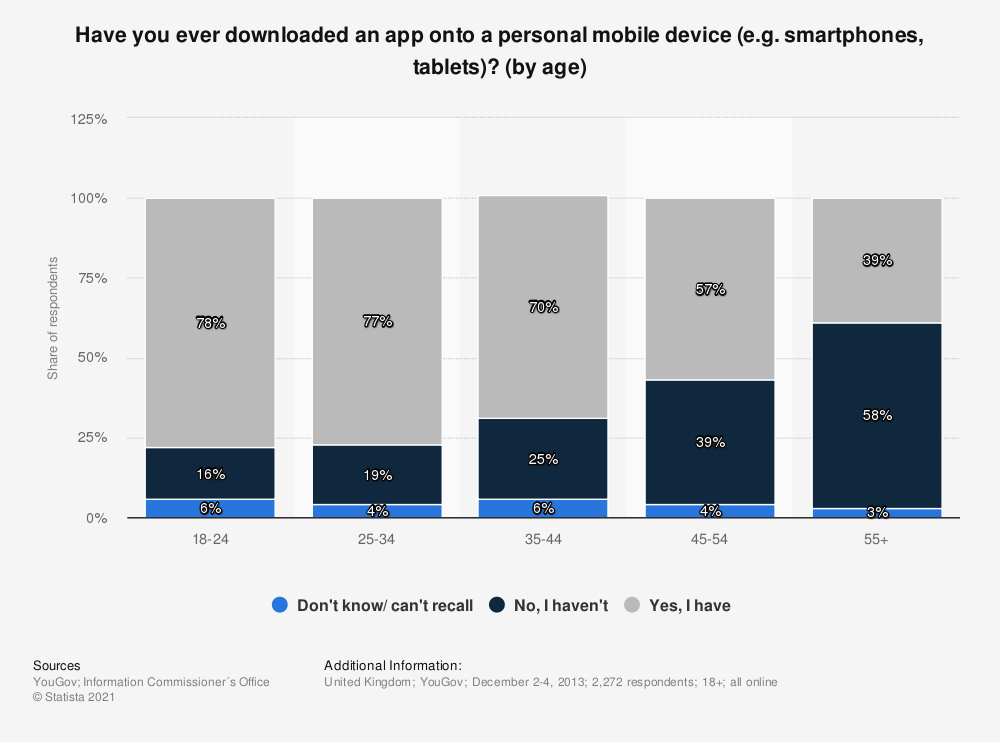 Statistic: Have you ever downloaded an app onto a personal mobile device (e.g. smartphones, tablets)? (by age) | Statista