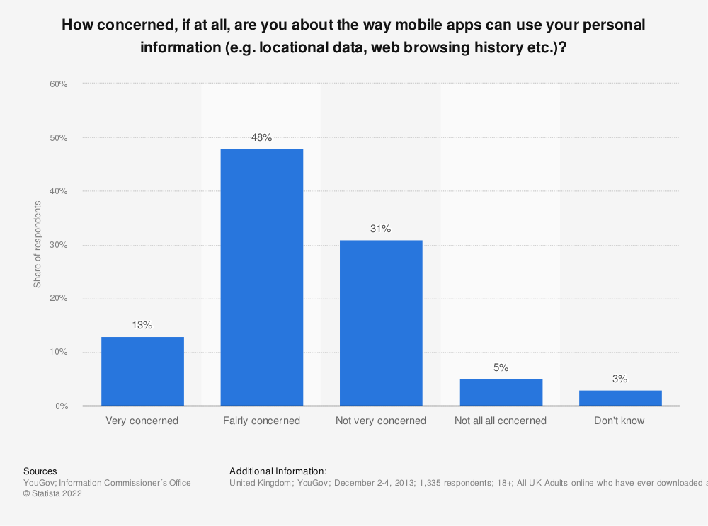 Statistic: How concerned, if at all, are you about the way mobile apps can use your personal information (e.g. locational data, web browsing history etc.)? | Statista