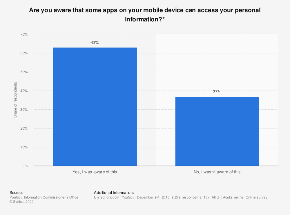 Statistic: Are you aware that some apps on your mobile device can access your personal information?* | Statista