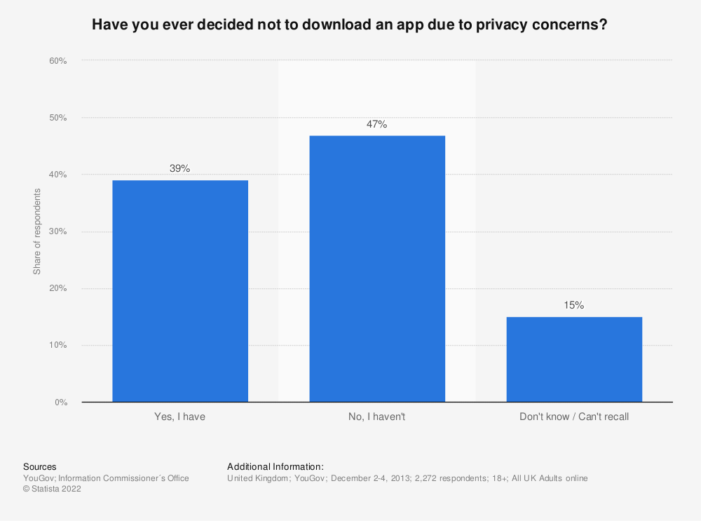 Statistic: Have you ever decided not to download an app due to privacy concerns? | Statista
