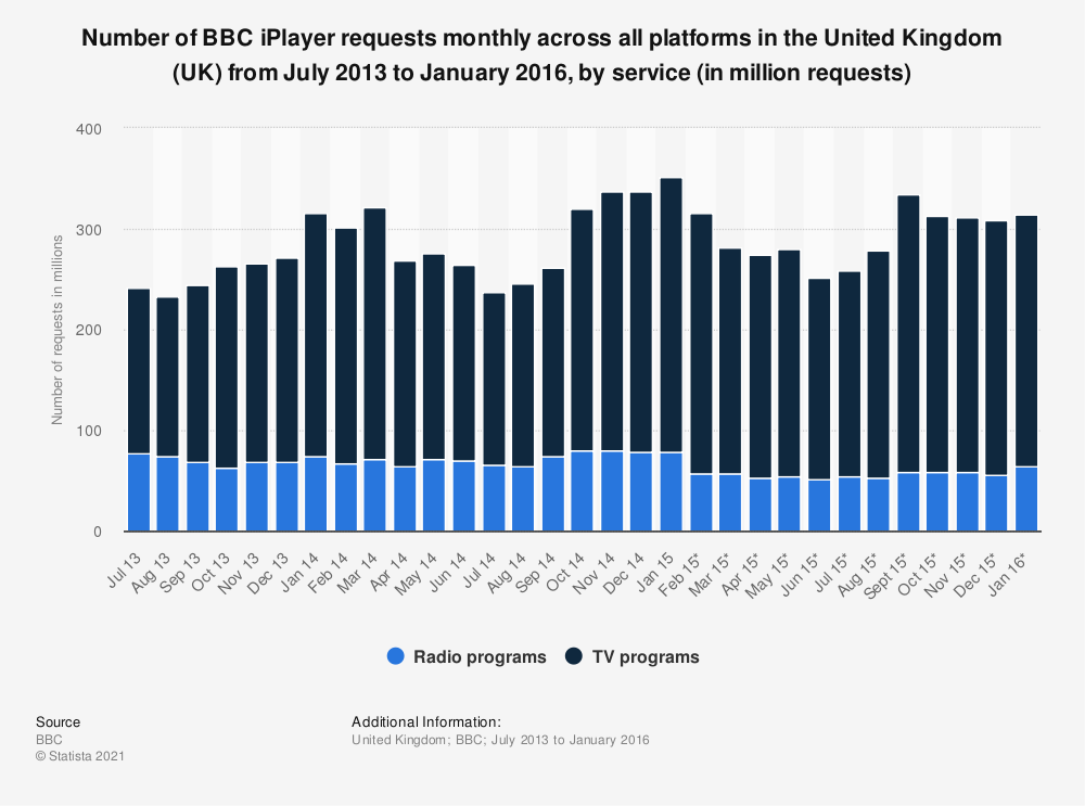 Statistic: Number of BBC iPlayer requests monthly across all platforms in the United Kingdom (UK) from July 2013 to January 2016, by service (in million requests) | Statista
