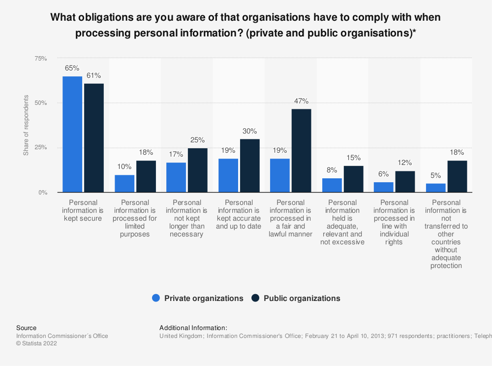 Statistic: What obligations are you aware of that organisations have to comply with when processing personal information? (private and public organisations)* | Statista