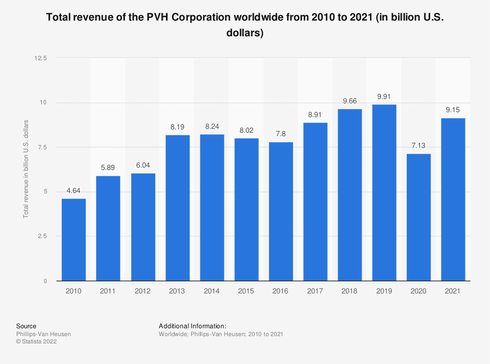 Statistic: Total revenue of the PVH Corporation worldwide from 2010 to 2019 (in billion U.S. dollars) | Statista