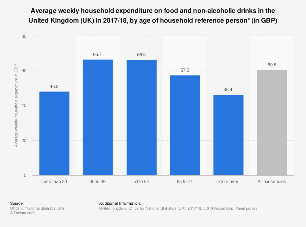 Statistic: Average weekly household expenditure on food and non-alcoholic drinks in the United Kingdom (UK) in 2017/18, by age of household reference person*  (in GBP) | Statista