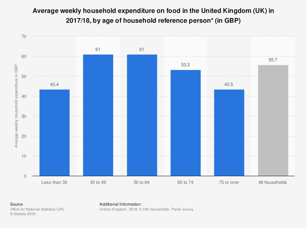 Statistic: Average weekly household expenditure on food in the United Kingdom (UK) in 2017/18, by age of household reference person* (in GBP) | Statista