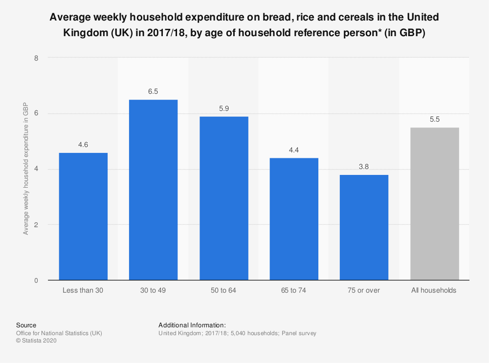 Statistic: Average weekly household expenditure on bread, rice and cereals in the United Kingdom (UK) in 2017/18, by age of household reference person* (in GBP) | Statista