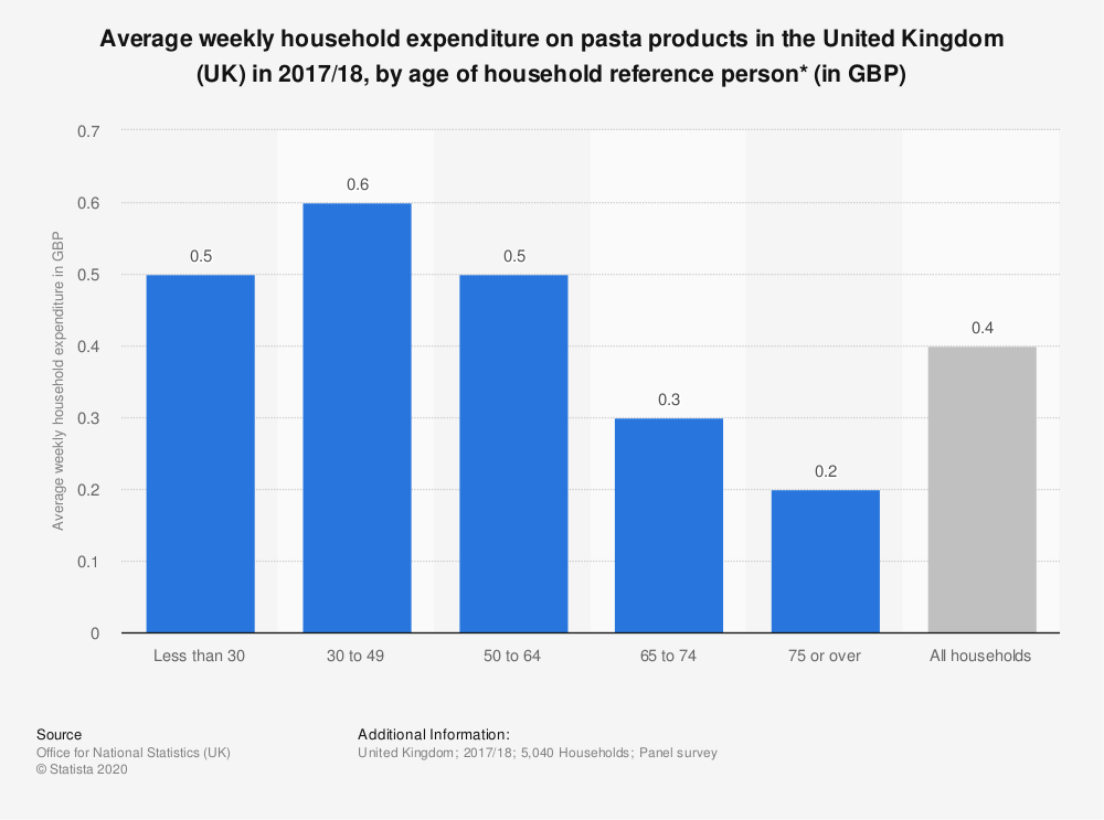 Statistic: Average weekly household expenditure on pasta products in the United Kingdom (UK) in 2017/18, by age of household reference person* (in GBP) | Statista