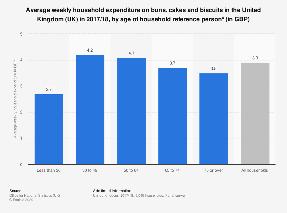 Statistic: Average weekly household expenditure on buns, cakes and biscuits in the United Kingdom (UK) in 2017/18, by age of household reference person* (in GBP) | Statista