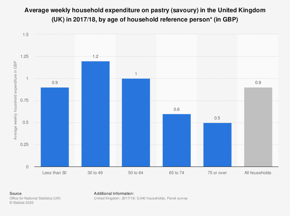 Statistic: Average weekly household expenditure on pastry (savoury) in the United Kingdom (UK) in 2017/18, by age of household reference person* (in GBP) | Statista